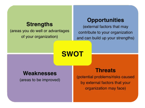 swot analysis brac university Electronic access restricted to authorized brac university faculty, staff and students: tags: lg electronics, inc swot analysis ultimate electronics, inc swot.