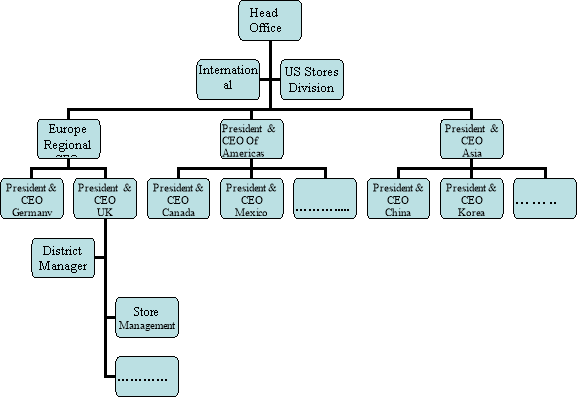 organizational structure of wal-mart essay This week we are going to look at walmart and their organizational structure we will be comparing and contrasting their organizational structure with a c.