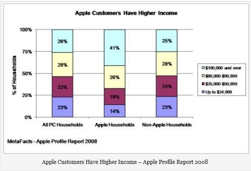 Apple customers have higher incomes