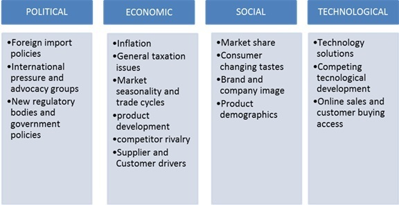 political vs economic development