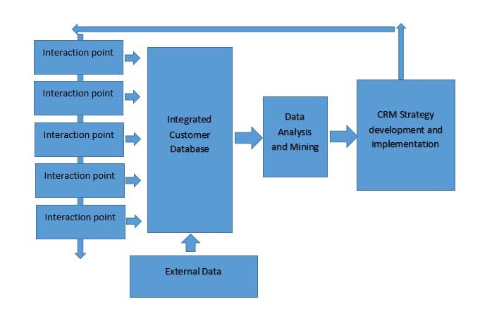 crm thesis proposal Customer relationship management - research database this 5 page paper is a dissertation proposal with the aim of undertaking a study to develop an evaluation.