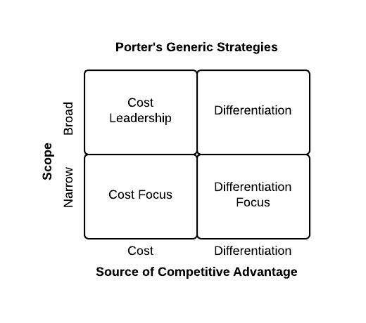 porters generic strategies tesco Tesco's strategic management to the resources based strategies tesco is one of the follow either one of three generic strategies, developed by porter.