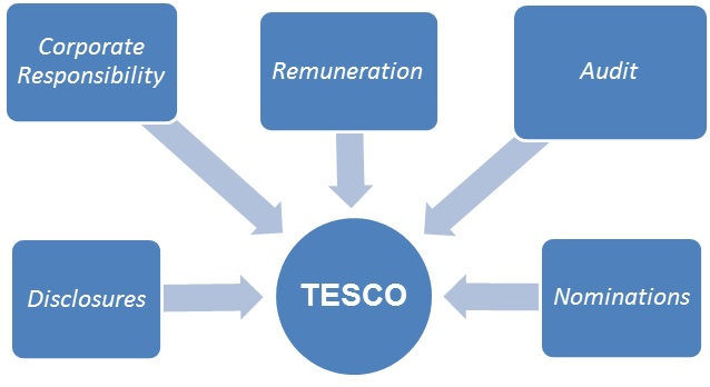 tesco business strategy 1 the evaluation of business strategy by richard rumelt strategy can neither be formulated nor adjusted to changing circumstances without a process of.