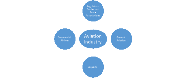 Remarkable Operation Of The Aviation Industry Wiring Digital Resources Lavecompassionincorg