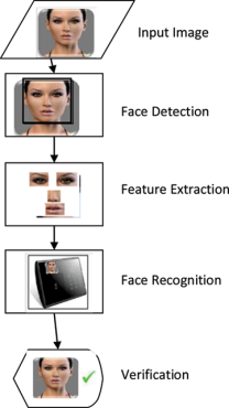 Face Recognition Attendance System