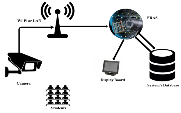 Face Recognition Attendance System 1 1 Introduction