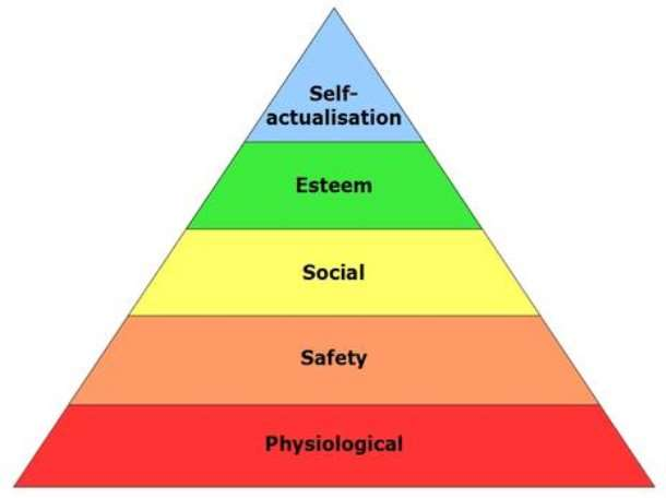 Maslow's Hierarchy of Needs