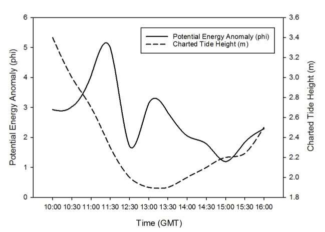 C:\Users\ΠΑΝΟΣ\Desktop\Data plots for Thursday-key skills assignment\PEA and tide height (2).JPG