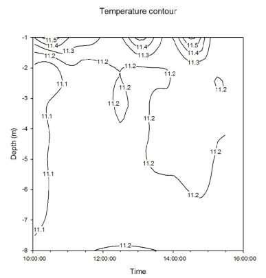 C:\Users\ΠΑΝΟΣ\Desktop\Data plots for Thursday-key skills assignment\temperature contour (1).JPG