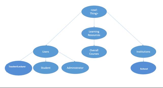 web application design for school organisation optimization System design 2: computer organisation 3:  web browser a software application for retrieving,  or optimization of a design.