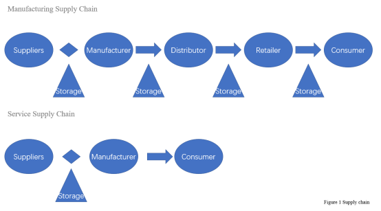 supply chain analysis at volkswagen of america essay Management and supply flow project: vwoa case this project is critical to volkswagen's global supply chain how to write a rhetorical analysis essay.