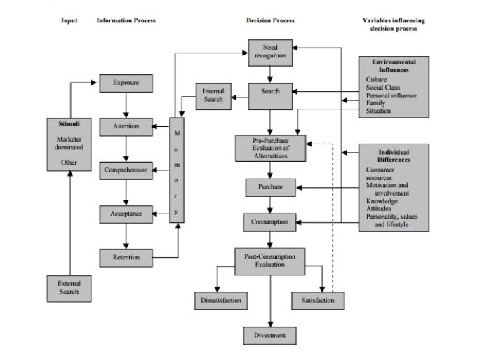 engel kollat blackwell model Applying the engell–kollat–blackwell model in understanding international tourists' use of social media for travel engel j, kollat d, blackwell r (1978).