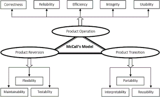 review and comparison of different software quality models Comparing maturity models: software quality institute record their reviews – comparison of specific aspects of both models.