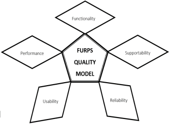 Review and Comparison of Different Software Quality Models