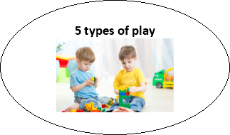 "influence of types of play on children ""for the first time we can finally detect larger effects from pre-k on  what kind of  preschool kids really need: is it more child-directed programs,."