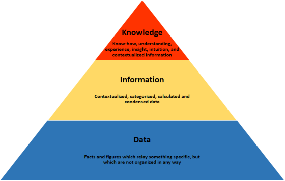 Knowledge_pyramid.png