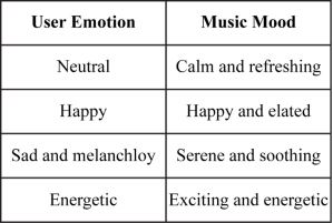 Smart Music Player Integrating Facial Emotion Recognition