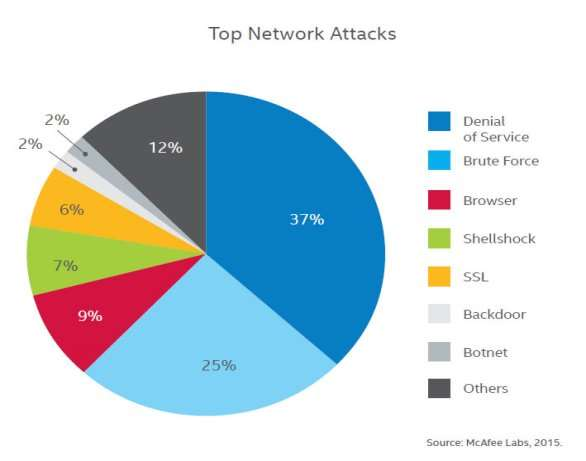 Top-network-attack-types-2015.jpg