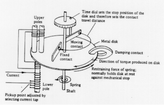 circuit protection and utilisation of electricity