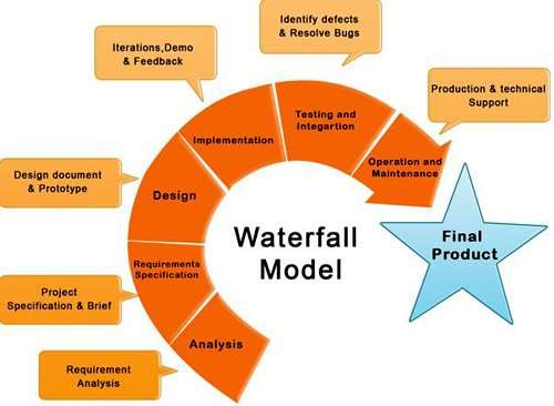 Pep my trip organization analysis pestel and swot for Waterfall model is not suitable for