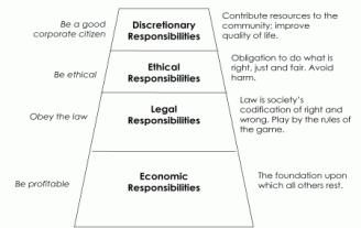 Carrolls CSR Pyramid 2.gif