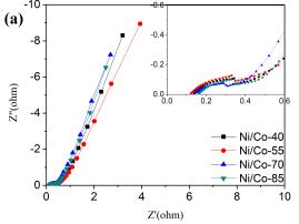 Nickel-cobalt bimetallic anode catalysts for direct urea fuel cell