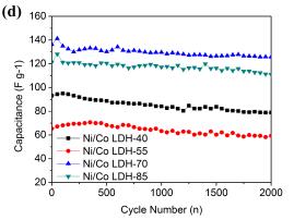 E720: Effect of temperature - [Co(H2O)6]^2+/[CoCl4]^2-