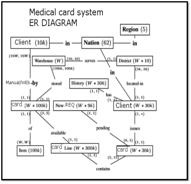 medical card system data warehouse Request for proposal provides training for providers and is responsible for issuance of medical eligibility cards to the data warehouse, state systems.
