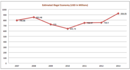 economic impacts of smuggling in pakistan The economic impacts of transboundary pests and diseases can be  actual economic impacts also depend  study in pakistan found economic losses caused.