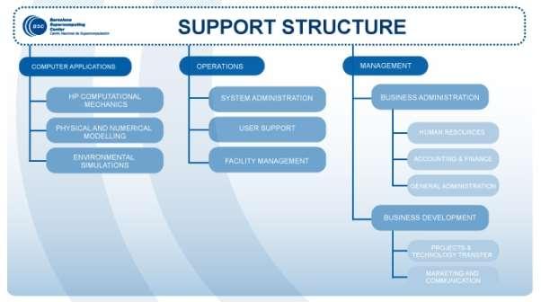 https://www.bsc.es/sites/default/files/public/about/organization/23072012organigrama-support.jpg