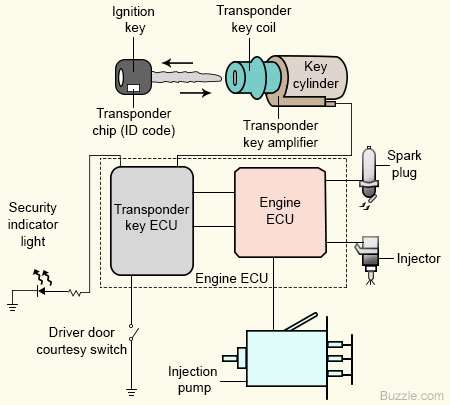 Fine Vectra B Central Locking Wiring Diagram Basic Electronics Wiring Wiring Digital Resources Almabapapkbiperorg