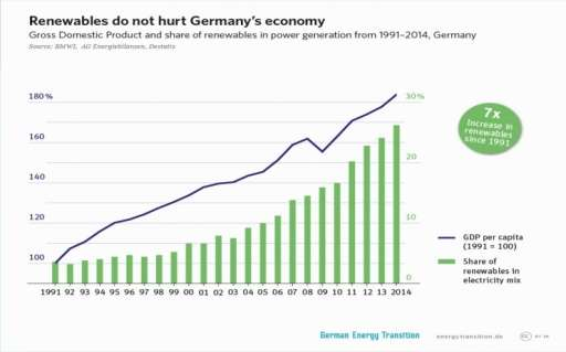 Image result for economic of germany 2016