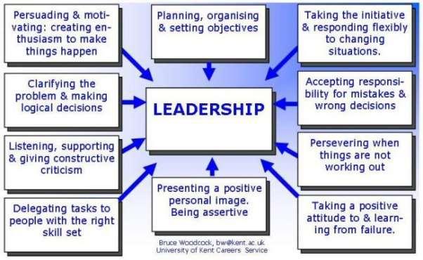 http://www.kent.ac.uk/careers/pics/leadership.jpg