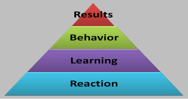 Click to enlarge - Kirkpatrick's Evaluation Model