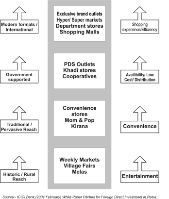 study of organized retail in rural indian markets We take a peek into the organized retail sector of india  the ksa consumer outlook study (2000) in india established  rural market: indian retailing is.