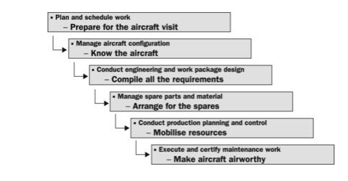 classification essay aircraft Category of aircraft classification i with respect to the certification, rating, privileges, and information of airmen, it means a broad classification of aircraft examples .