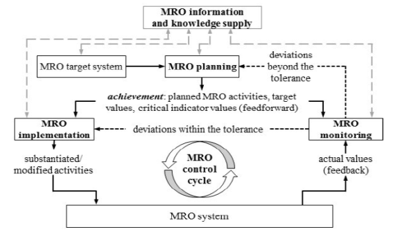 MRO Activities in Aviation Industry