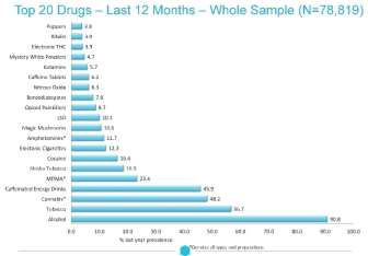 Chart showing the last 12 months drug prevalence across all respondents