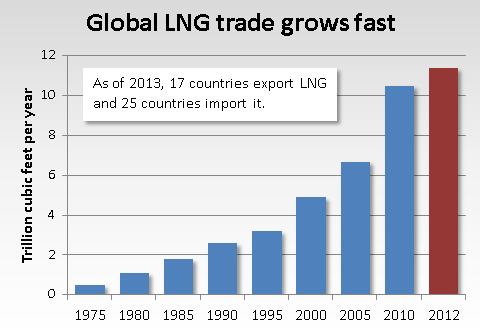 http://www.arcticgas.gov/sites/default/files/images/global-lng-trade-grows-fast-2012.png