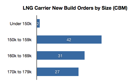 LNG carrier newbuild orders by size