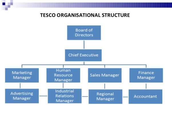 TESCO Strategic Planning assignment