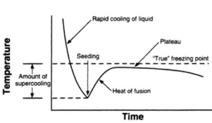 Freezing Point Depression Osmometer