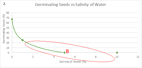 germination of seeds research on salinity Soil salinity may influence the germination of seeds either by creating an osmotic potential external to the seed preventing water uptake, or the toxic effects of na + and cl − ions on germinating seed [3].