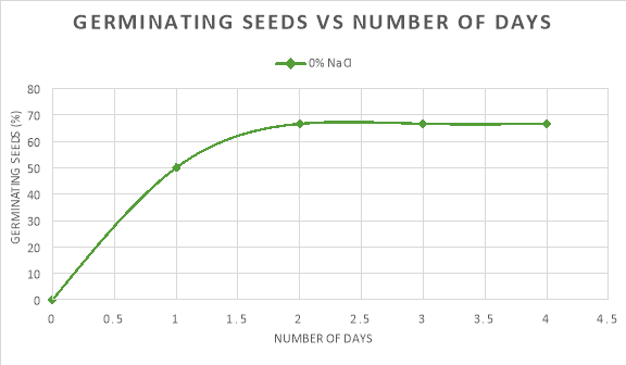 seed and salinity Rebecca s snyder salty radishes: does does salinity affect the germination of radish seeds radish seeds, seed starting mix, and seedling trays for 72 plants.