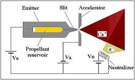 electrostatic ion thrusters An ion thruster or ion drive is a form of electric propulsion used for spacecraft propulsion it creates thrust by accelerating positive ions with electricity  the term refers strictly to gridded electrostatic ion thrusters , and is often incorrectly loosely applied to all electric propulsion systems including electromagnetic plasma thrusters .