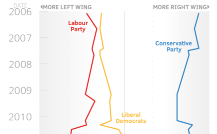 http://cdn.yougov.com/cumulus_uploads/inlineimage/8182/Left-Right2-01.png