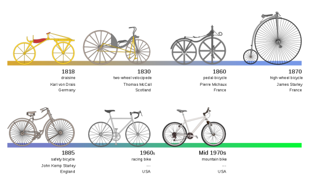 Bicycle Propulsion Systems
