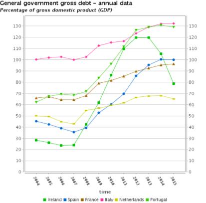 C:\Users\Sjors\Downloads\Eurostat_Graph_teina225.png