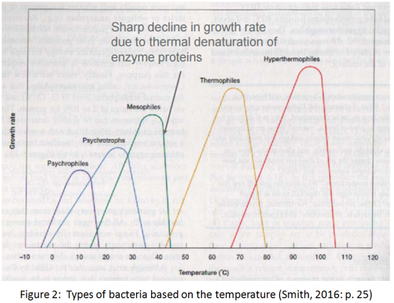 Bacteria and degrees celsius