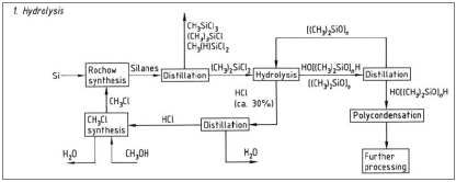 Polysiloxanes Synthesis and Structure